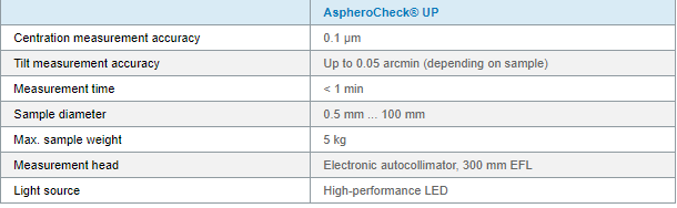 AspheroCheck Tech Data