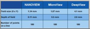 Optical head NanoView