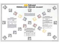 Resolving Power Chart